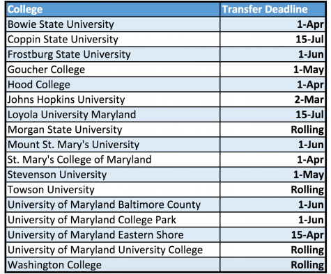 Transfer deadlines approach quickly