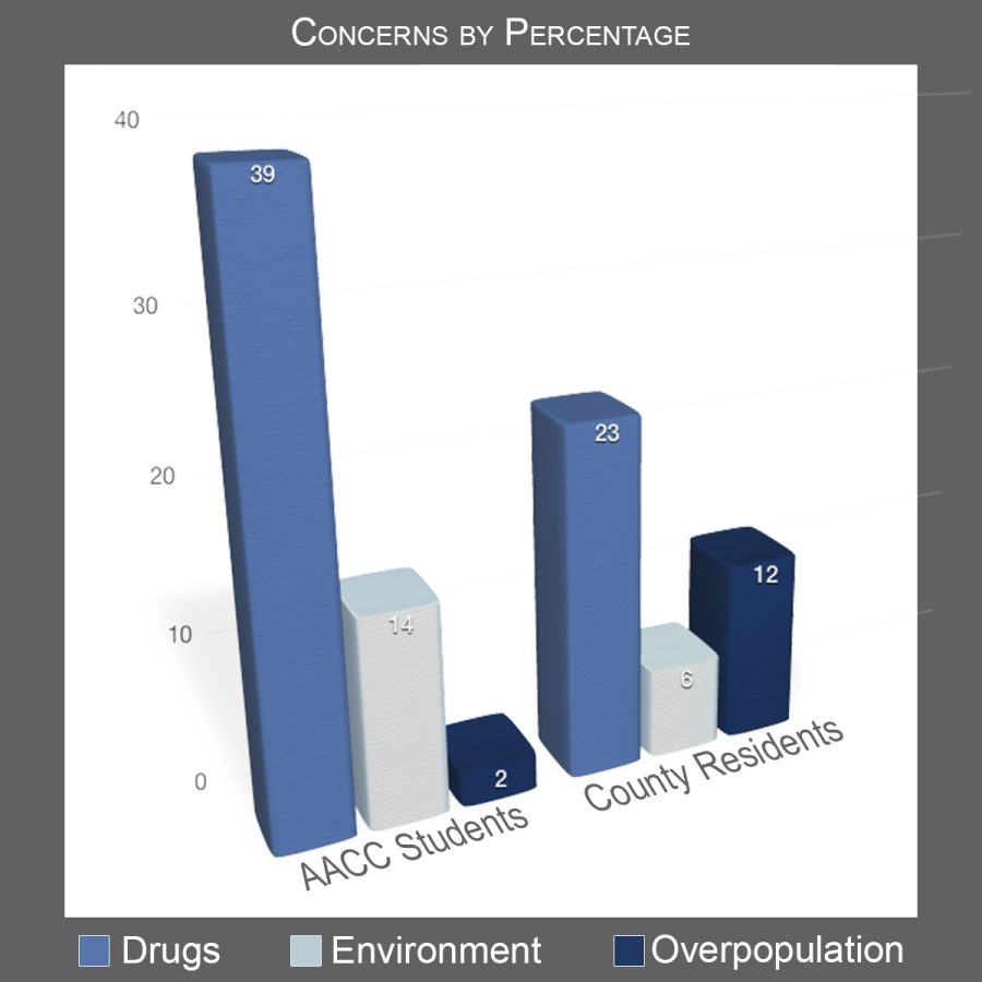 County+survey+reveals+drugs+as+greatest+issue+of+concern