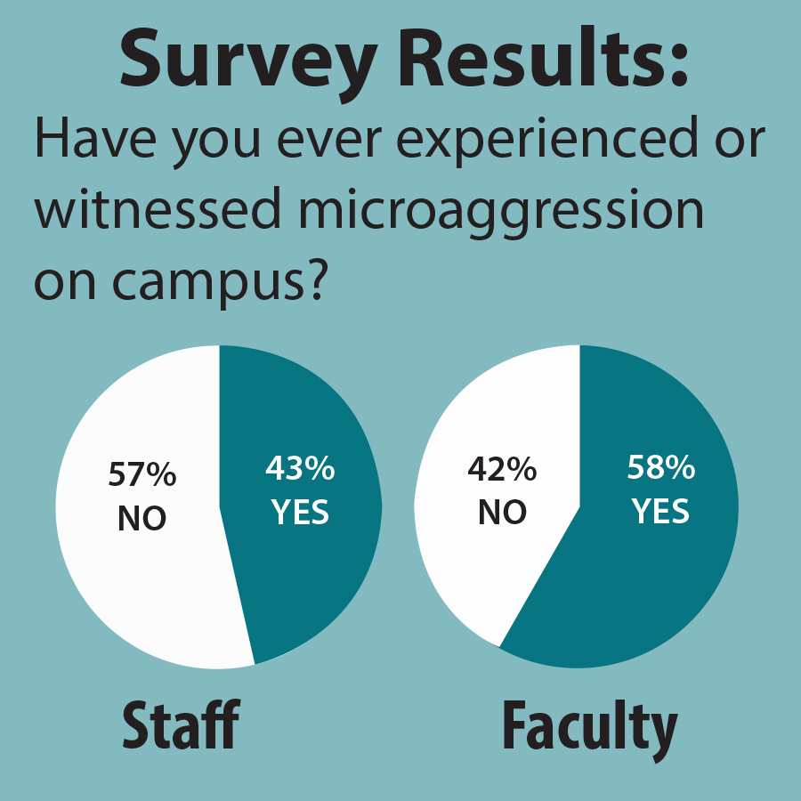 A survey of campus faculty and staff reveals subtle acts of microaggression are common on campus.