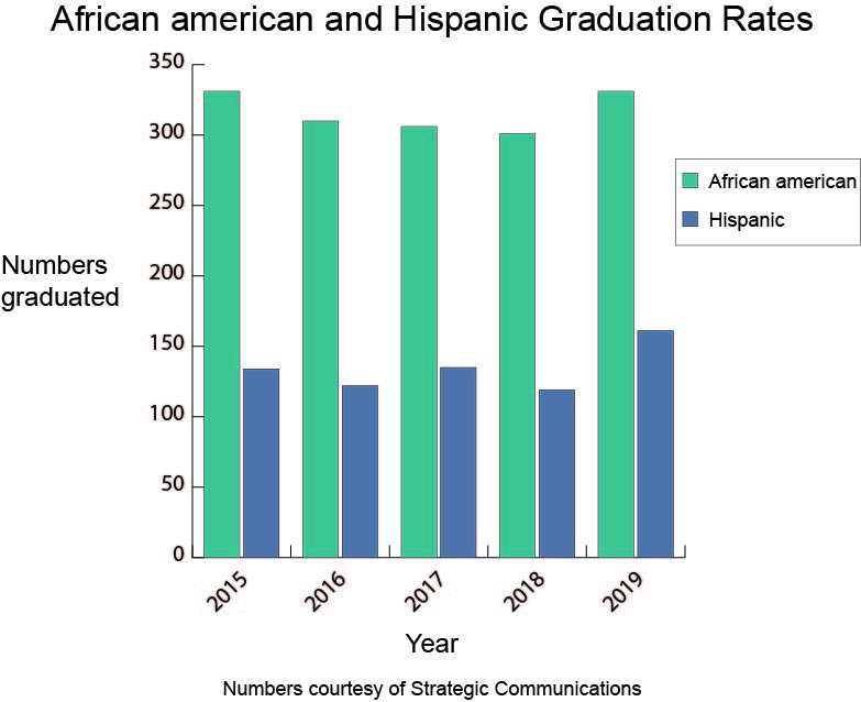 The percentage of Hispanic and African-American students who graduated from AACC increased between 2018 and 2019.