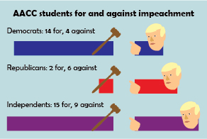 62% of students side with Trump impeachment