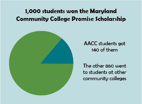 MD Promise funding still available