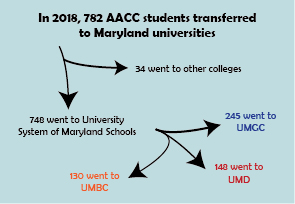 High number of AACC students enroll in USM