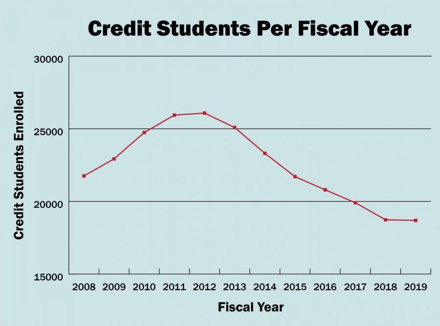 Enrollment+has+been+declining+since+2011%2C+college+officials+say.